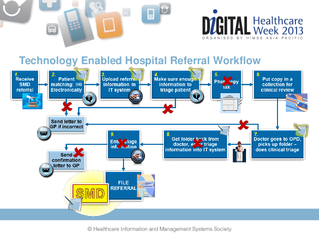 e-health record referral process