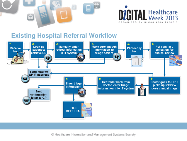 health record referral process
