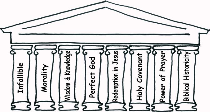 Pillars of Christianity
