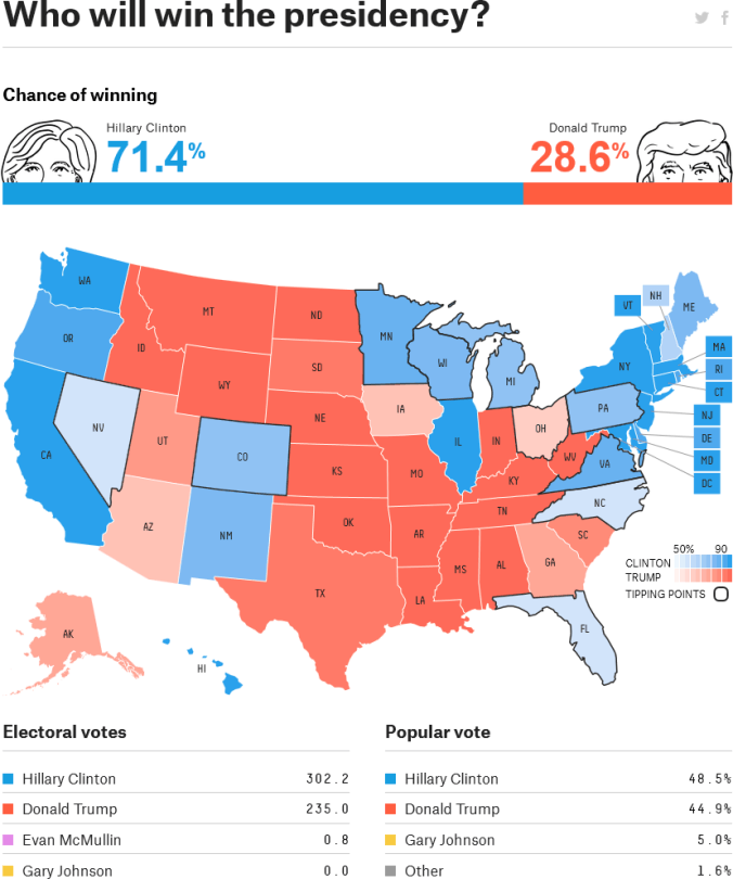 FiveThirtyEight prediction for 2016 election